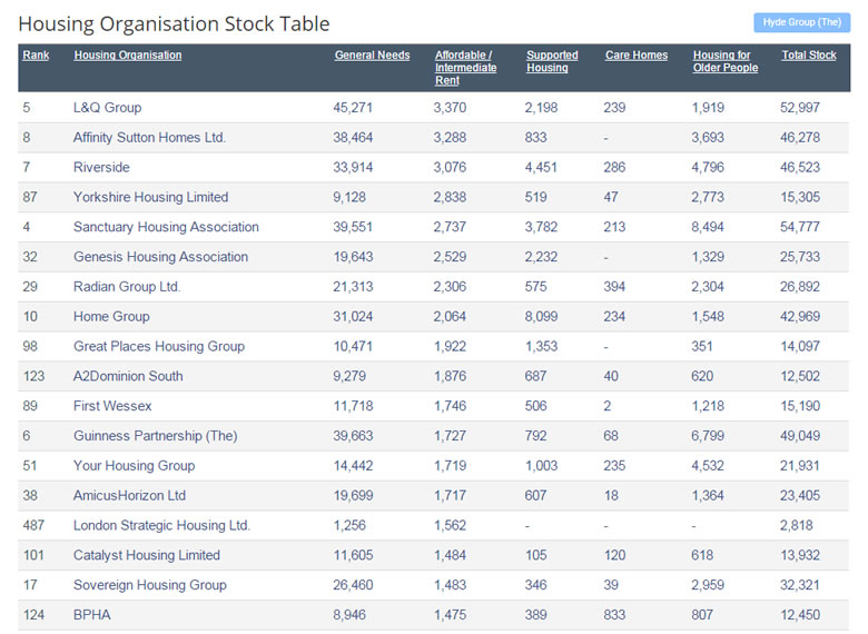 Data Tables: Housing Organisation Stock